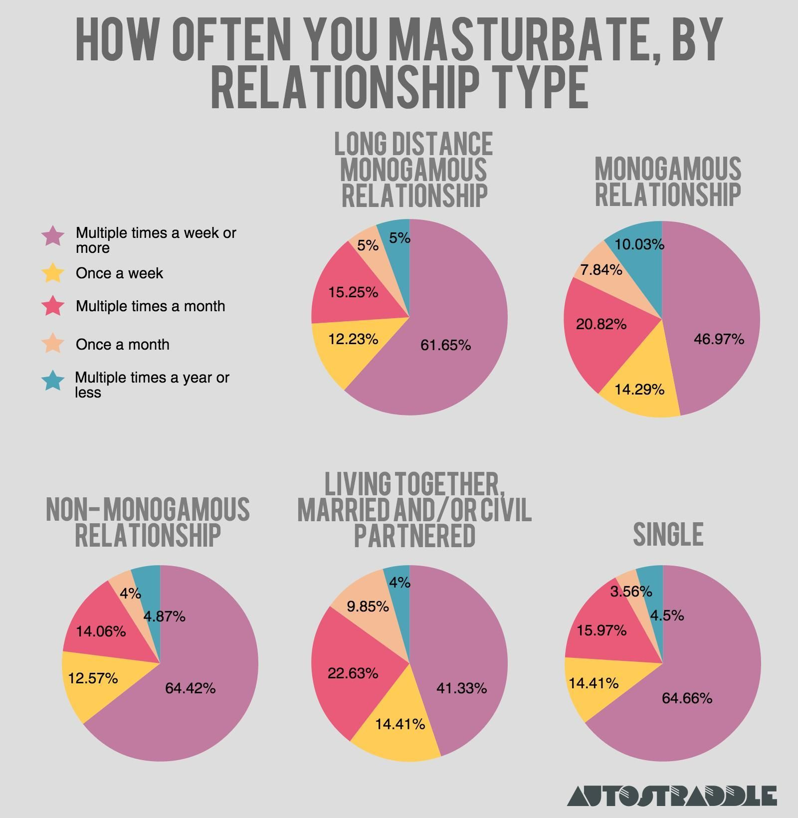 Do women masturbate when married