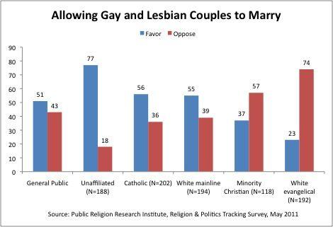 Swordtail reccomend Gay lesbian marriage statistics