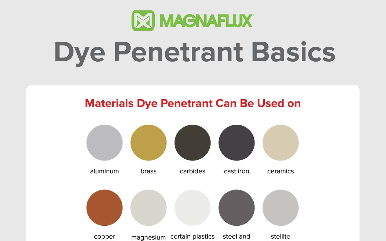 best of Penetrate Package solution dye