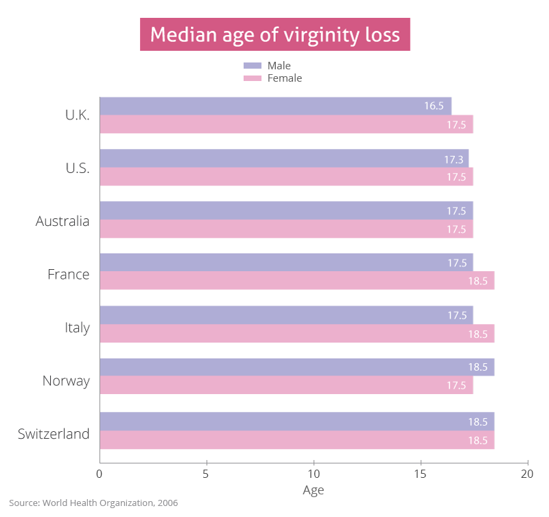 best of Girl virginity Age loses