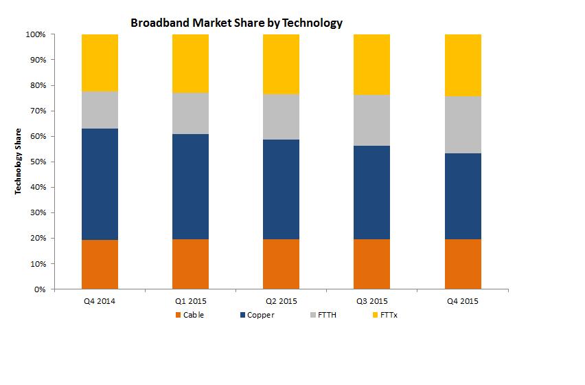 best of Dsl Cable penetration vs